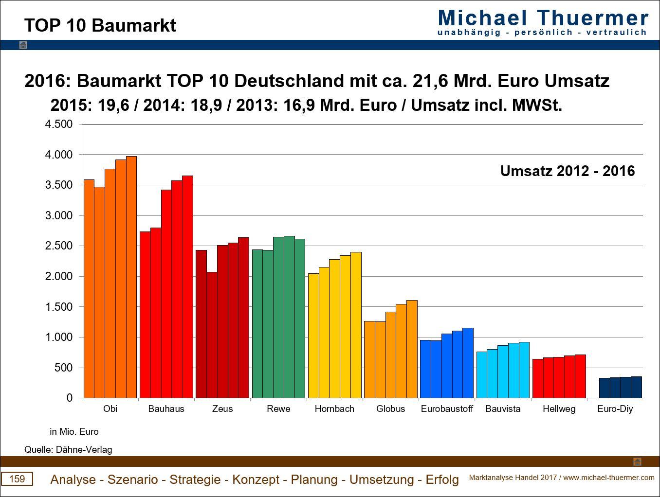 Zukunft Holz Michael Thuermer Informationen Anregung Bildung